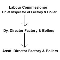 Labour Commissioner (Chief Inspector of Factory & Boiler) - > Dy. Director Factory & Boilers -> Asstt. Director Factory & Boilers